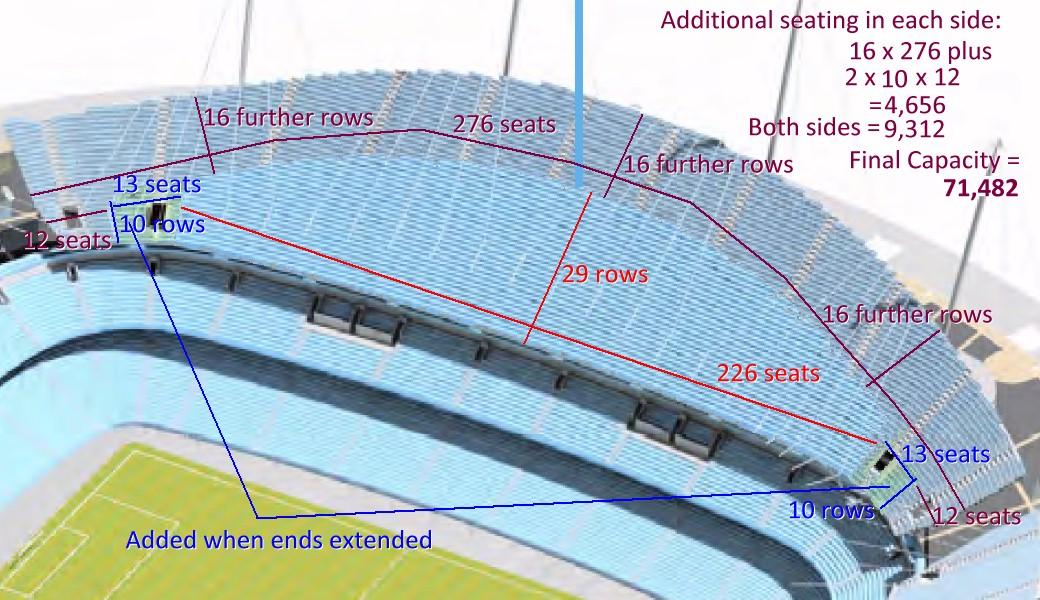 City Of Manchester Stadium Etihad Stadium 48 000 Seats